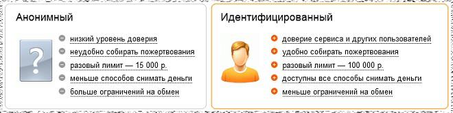 Как стать идентифицированным пользователем Яндекс Денег